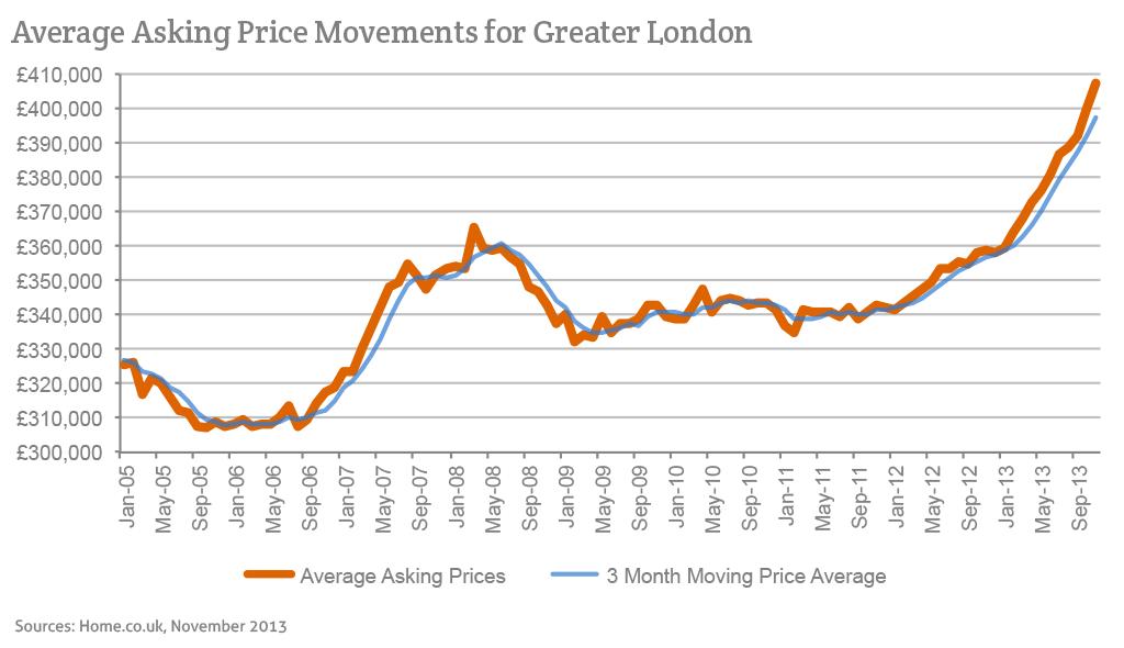 Homecouk Londons Bigger Boom