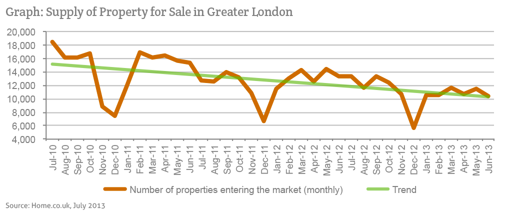 Homecouk The Greater London Property Drought